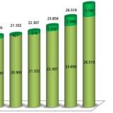 GSE: pubblicate le statistiche nazionali del 2010 sulle rinnovabili