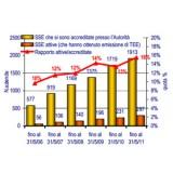 I titoli di efficienza energetica in 6 anni fanno risparmiare all'Italia 9,6 milioni di tonnellate equivalenti di petrolio